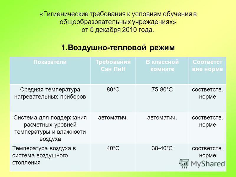 «Гигиенические требования к условиям обучения в общеобразовательных учреждениях» от 5 декабря 2010 года. 1.Воздушно-тепловой режим Показатели Требования Сан ПиН В классной комнате Соответст вие норме Средняя температура нагревательных приборов 80*С75