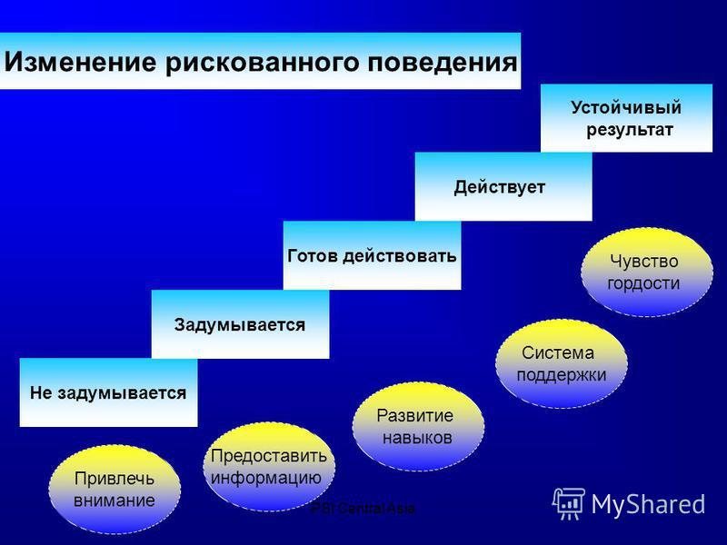 PSI Central Asia7 Не задумывается Задумывается Устойчивый результат Действует Готов действовать Изменение рискованного поведения Привлечь внимание Предоставить информацию Развитие навыков Система поддержки Чувство гордости