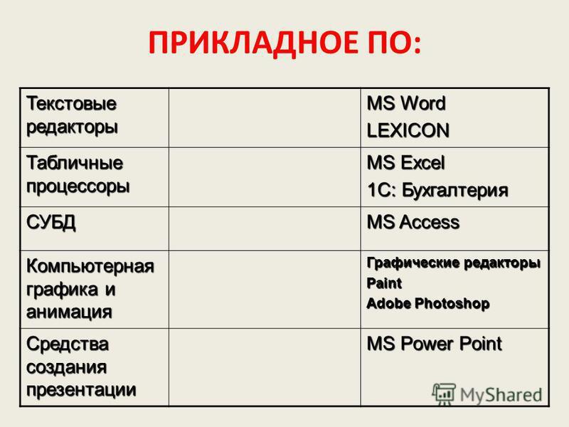 ПРИКЛАДНОЕ ПО: Текстовые редакторы MS Word LEXICON Табличные процессоры MS Excel 1C: Бухгалтерия СУБД MS Access Компьютерная графика и анимация Графические редакторы Paint Adobe Photoshop Средства создания презентации MS Power Point