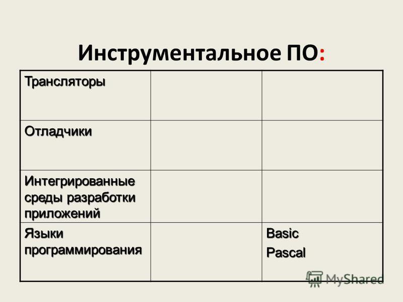Инструментальное ПО: Трансляторы Отладчики Интегрированные среды разработки приложений Языки программирования BasicPascal