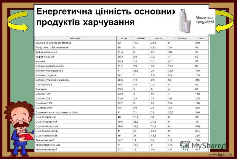 Енергетична цінність основних продуктів харчування 8