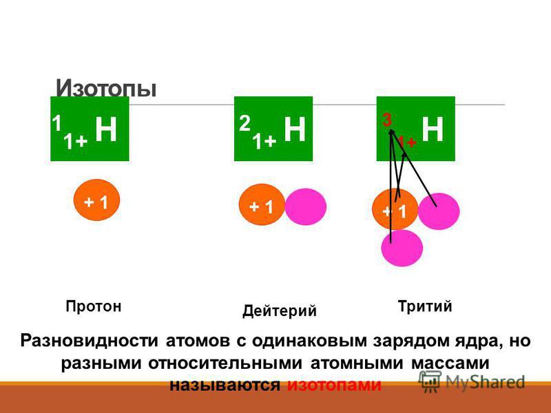 Изотопы 1 1+ Н + 1 2 1+ Н + 1 Н Протон Дейтерий Тритий 1+ 3 Разновидности атомов с одинаковым зарядом ядра, но разными относительными атомными массами называются изотопами