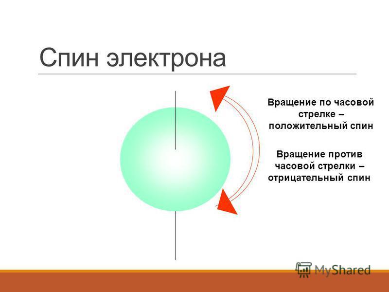 Спин электрона Вращение по часовой стрелке – положительный спин Вращение против часовой стрелки – отрицательный спин