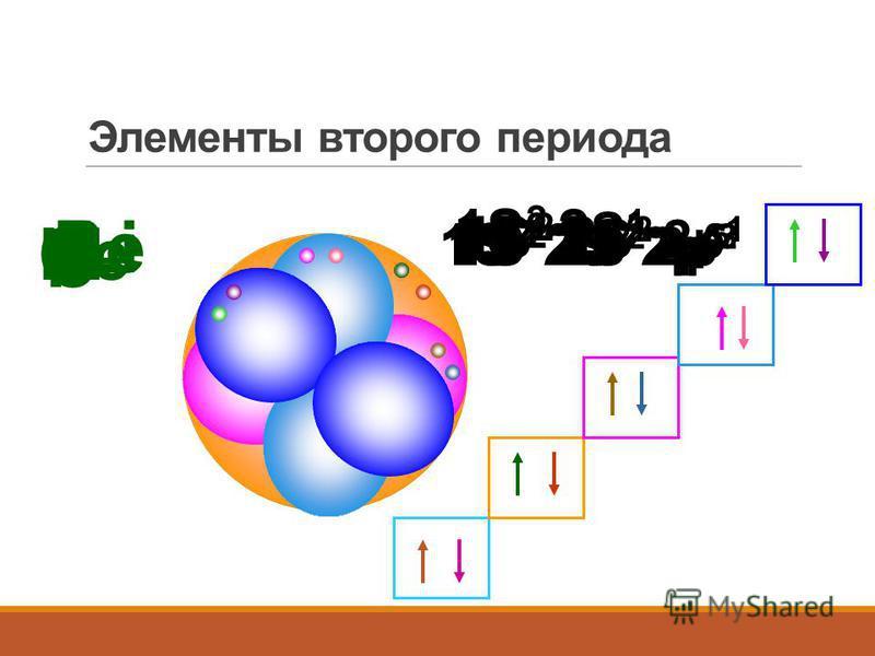 Элементы второго периода Li 1S 2 2 S 1 Be 1S 2 2 S 2 B 1S 2 2 S 2 2p 1 C 1S 2 2 S 2 2p 2 N 1S 2 2 S 2 2p 3 O 1S 2 2 S 2 2p 4 F 1S 2 2 S 2 2p 5 Ne 1S 2 2 S 2 2p 6