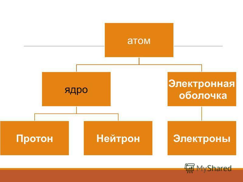 атом ядро Протон Нейтрон Электронная оболочка Электроны