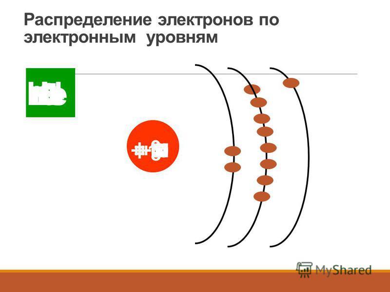 Распределение электронов по электронным уровням Н + 1 Не + 2 Li + 3+ 4 BeB + 5 C + 6 N + 7 O + 8 F + 9 Ne + 10 Na + 11