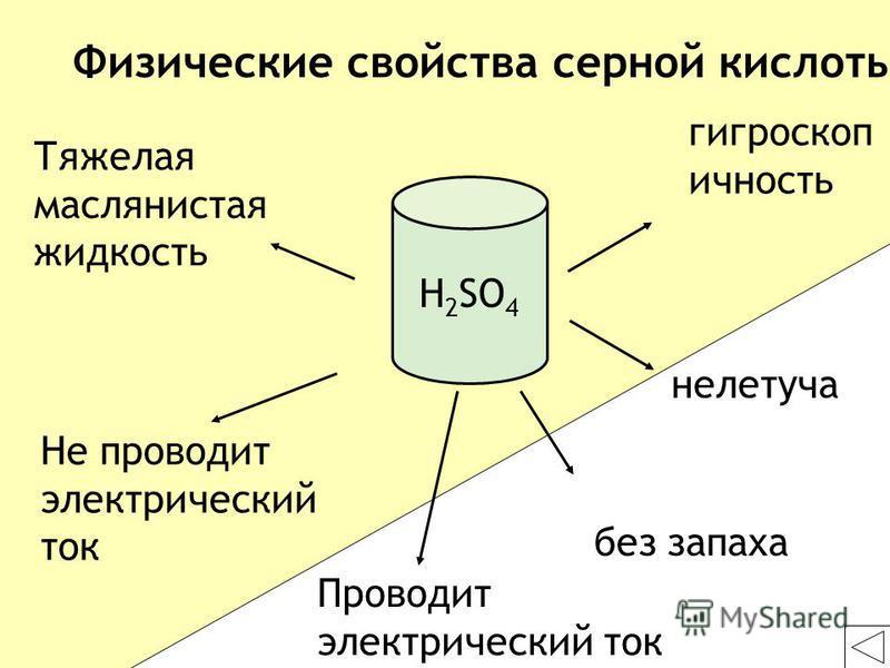 Тяжелая маслянистая жидкость без запаха Не проводит электрический ток гигроскопичность нелетучая Физические свойства серной кислоты H 2 SO 4 Проводит электрический ток