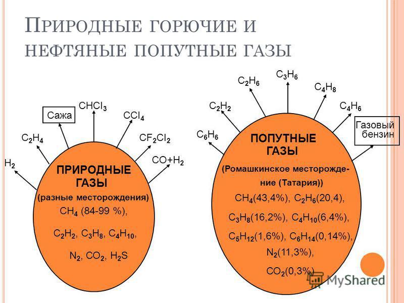 П РИРОДНЫЕ ГОРЮЧИЕ И НЕФТЯНЫЕ ПОПУТНЫЕ ГАЗЫ СНCI 3 ССI 4 CF 2 CI 2 CO+H 2 Сажа С2Н4С2Н4 Н2Н2 ПРИРОДНЫЕ ГАЗЫ (разные месторождения) СН 4 (84-99 %), С 2 Н 2, С 3 Н 8, С 4 Н 10, N 2, СО 2, Н 2 S ПОПУТНЫЕ ГАЗЫ (Ромашкинское месторождение (Татария)) СН 4