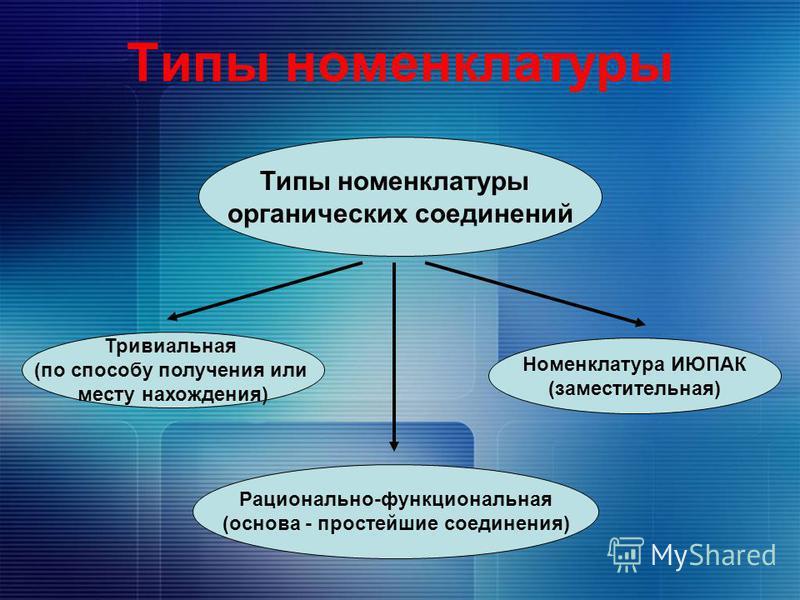 Типы номенклатуры органических соединений Тривиальная (по способу получения или месту нахождения) Рационально-функциональная (основа - простейшие соединения) Номенклатура ИЮПАК (заместительная)