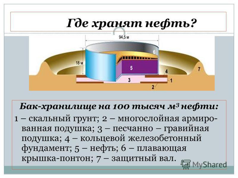 Где хранят нефть? Бак-хранилище на 100 тысяч м 3 нефти: 1 – скальный грунт; 2 – многослойная армированная подушка; 3 – песчанно – гравийная подушка; 4 – кольцевой железобетонный фундамент; 5 – нефть; 6 – плавающая крышка-понтон; 7 – защитный вал.