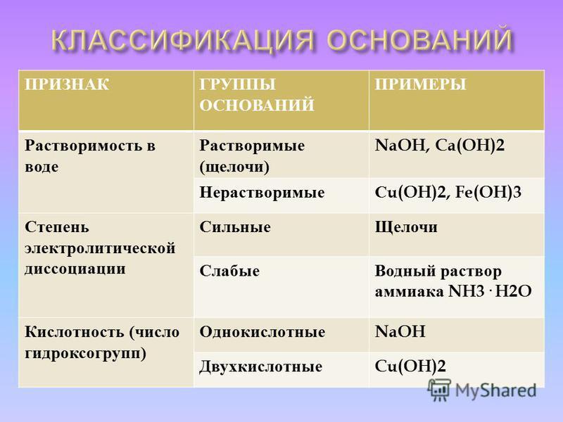 ПРИЗНАКГРУППЫ ОСНОВАНИЙ ПРИМЕРЫ Растворимость в воде Растворимые ( щелочи ) NaOH, Ca(OH)2 Нерастворимые С u(OH)2, Fe(OH)3 Степень электролитической диссоциации Сильные Щелочи Слабые Водный раствор аммиака NH3· H2O Кислотность ( число гидроксогрупп )