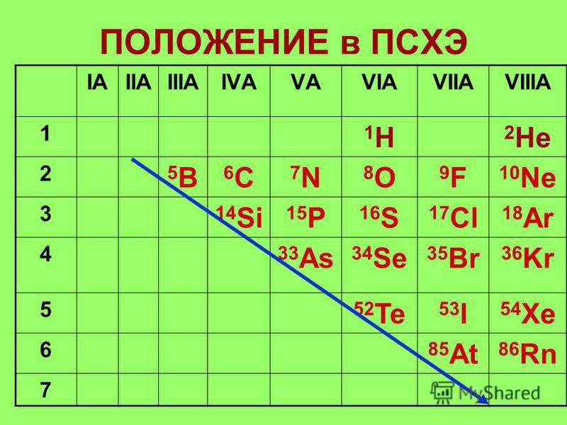 ПОЛОЖЕНИЕ в ПСХЭ IАIАIIАIIIАIVАVАVАVIАVIIАVIIIА 1 1H1H 2 He 2 5B5B 6C6C 7N7N 8O8O 9F9F 10 Ne 3 14 Si 15 P 16 S 17 Cl 18 Ar 4 33 As 34 Se 35 Br 36 Kr 5 52 Te 53 I 54 Xe 6 85 At 86 Rn 7