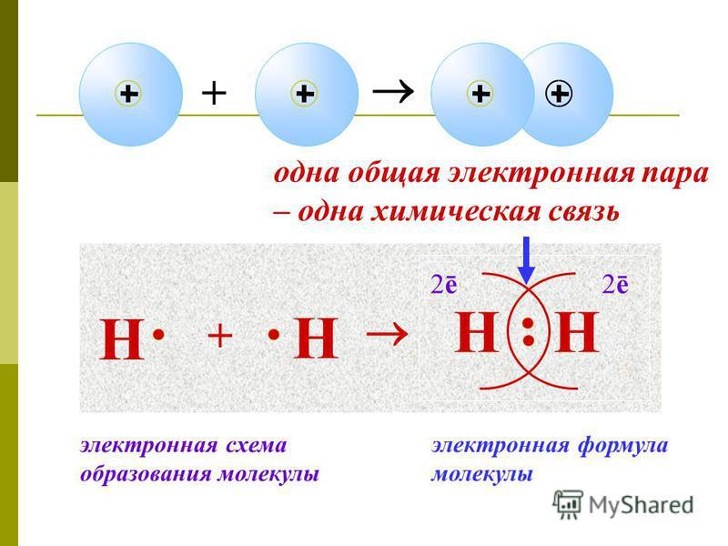 + Н + Н НН 2ē2ē2ē2ē одна общая электронная пара – одна химическая связь электронная формула молекулы электронная схема образования молекулы