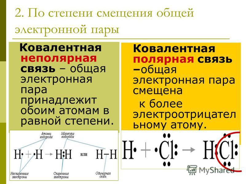 2. По степени смещения общей электронной пары Ковалентная неполярная связь – общая электронная пара принадлежит обоим атомам в равной степени. Ковалентная полярная связь –общая электронная пара смещена к более электро отрицательному атому.