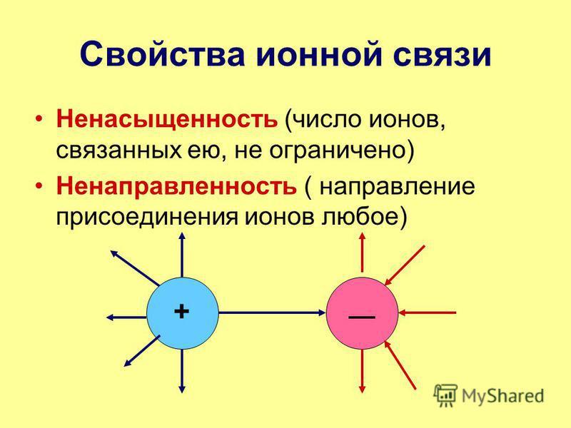 Свойства ионной связи Ненасыщенность (число ионов, связанных ею, не ограничено) Ненаправленность ( направление присоединения ионов любое) +