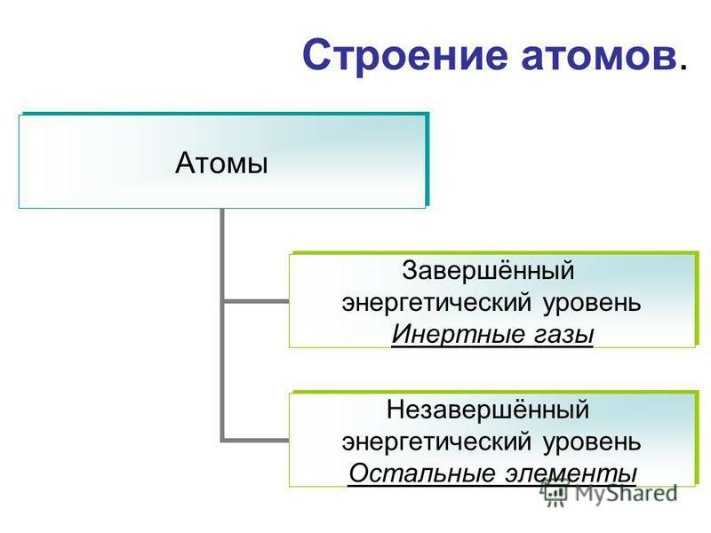 Строение атомов. Атомы Завершённый энергетический уровень Инертные газы Незавершённый энергетический уровень Остальные элементы