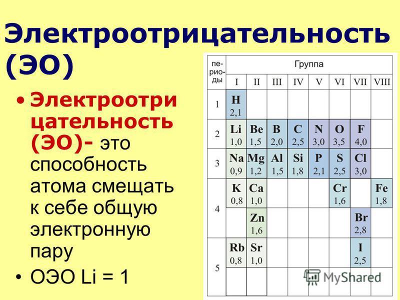 Электроотри цательность (ЭО)- это способность атома смещать к себе общую электронную пару ОЭО Li = 1 Электроотрицательность (ЭО)