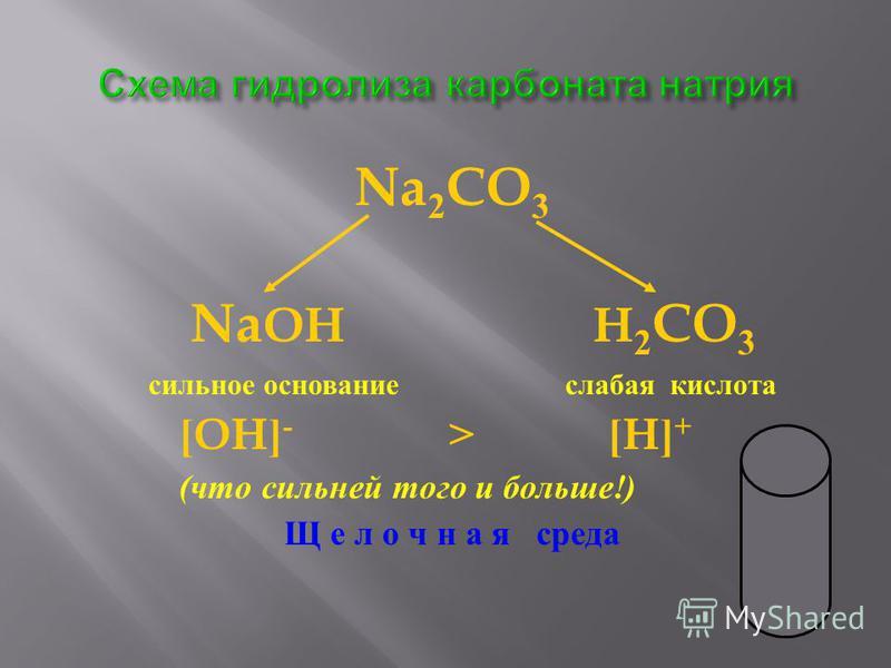 Na 2 CO 3 Na OH H 2 CO 3 сильное основание слабая кислота [OH] - > [H] + ( что сильней того и больше !) Щ е л о ч н а я среда