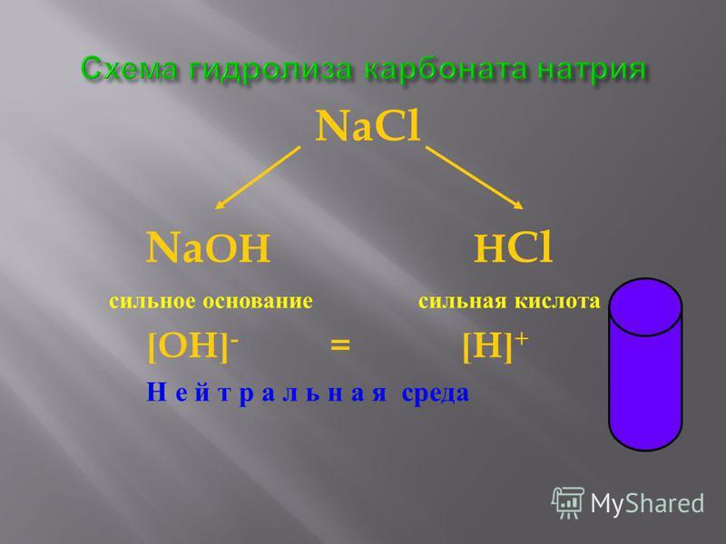 NaCl Na OH H Cl сильное основание сильная кислота [OH] - = [H] + Н е й т р а л ь н а я среда