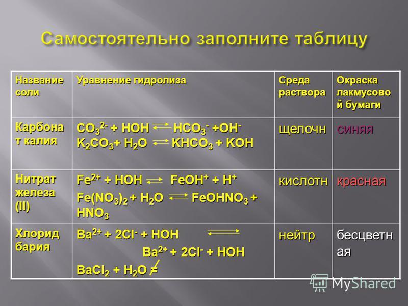 Название соли Уравнение гидролиза Среда раствора Окраска лакмусовой бумаги Карбона т калия CO 3 2- + HOH HCO 3 - +OH - K 2 CO 3 + H 2 O KHCO 3 + KOH щелочнсиняя Нитрат железа (II) Fe 2+ + HOH FeOH + + H + Fe(NO 3 ) 2 + H 2 O FeOHNO 3 + HNO 3 кислотнк