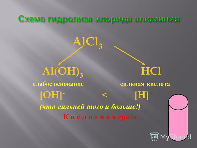 AlCl 3 Al(OH) 3 HCl слабое основание сильная кислота [OH] - < [H] + ( что сильней того и больше !) К и с л о т н а я среда