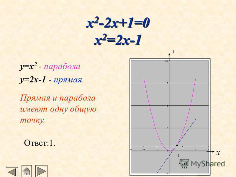 x 2 -2x-3=0 x 2 =2x+3 y=x 2 - парабола y=2x+3 - прямая Прямая и парабола имеют две общие точки. Ответ:-1; 3.