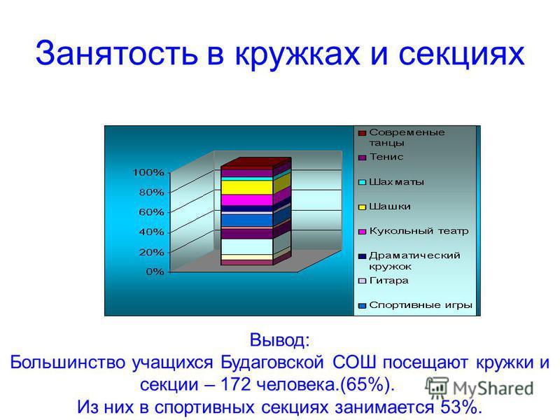 Вывод: Большинство учащихся Будаговской СОШ посещают кружки и секции – 172 человека.(65%). Из них в спортивных секциях занимается 53%. Занятость в кружках и секциях