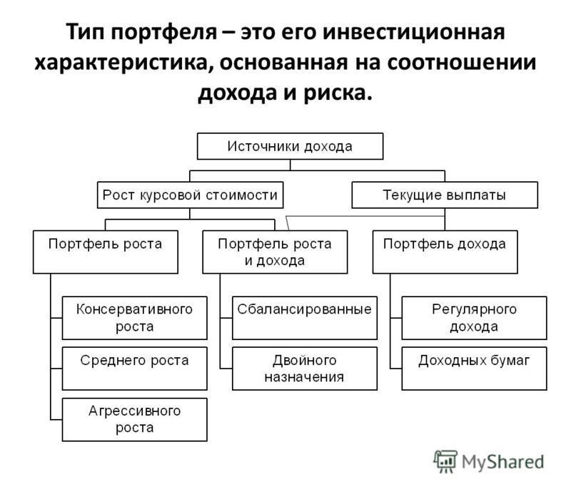Тип портфеля – это его инвестиционная характеристика, основанная на соотношении дохода и риска.