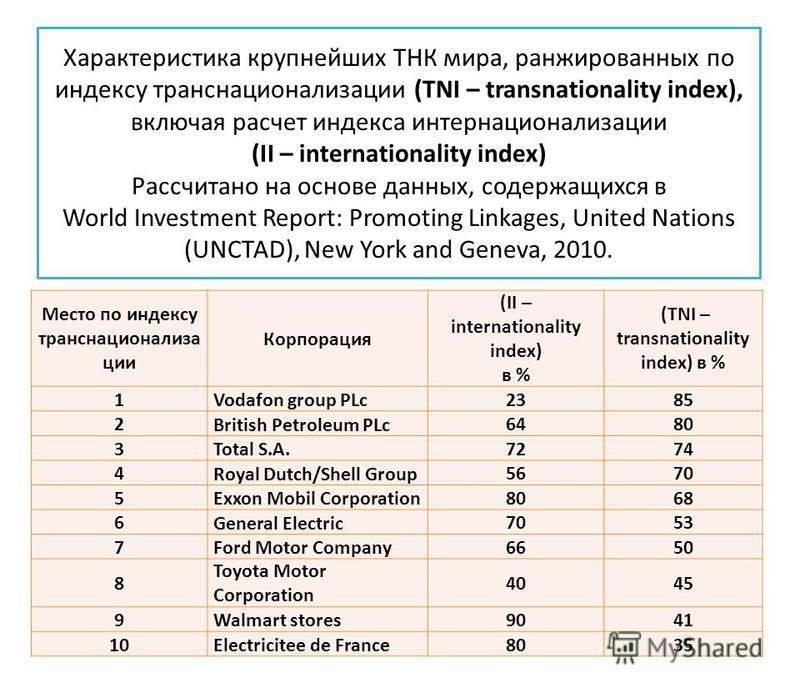 Характеристика крупнейших ТНК мира, ранжированных по индексу транснационализации (TNI – transnationality index), включая расчет индекса интернационализации (II – internationality index) Рассчитано на основе данных, содержащихся в World Investment Rep