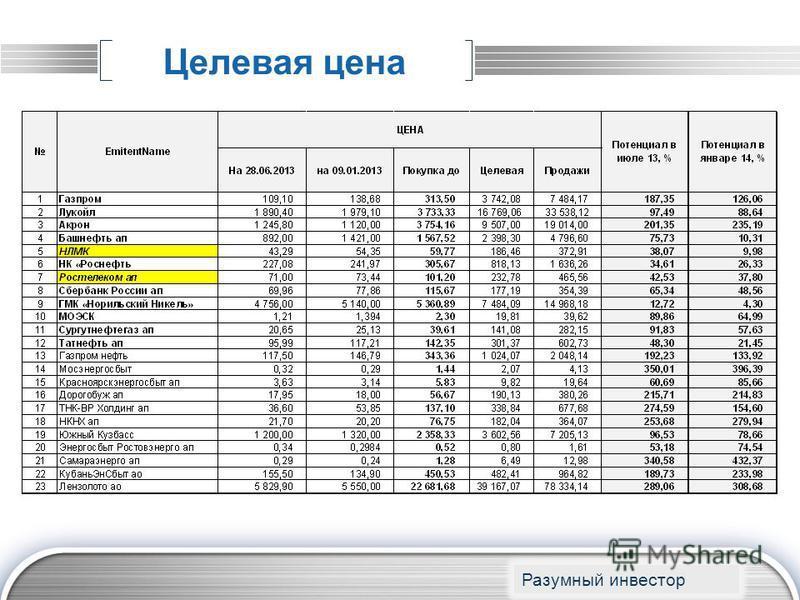 LOGO Целевая цена www.themegallery.com Разумный инвестор