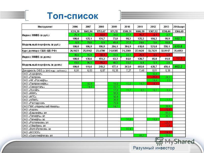 LOGO Топ-список www.themegallery.com Разумный инвестор