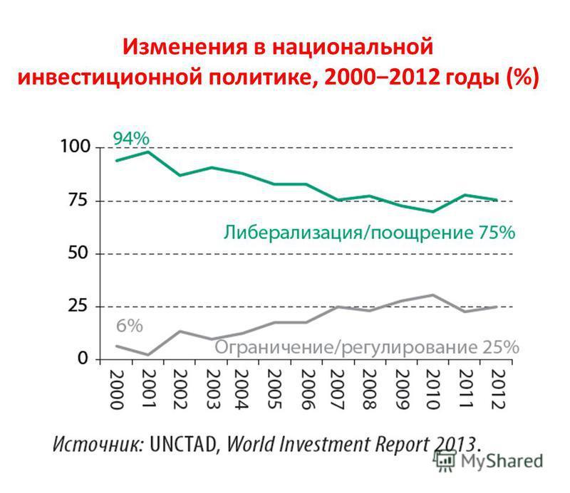 Изменения в национальной инвестиционной политике, 20002012 годы (%)