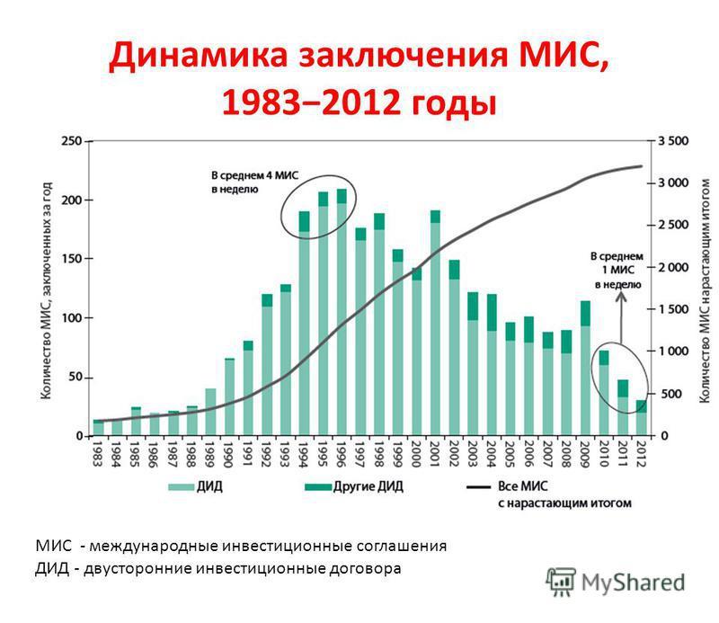 Динамика заключения МИС, 19832012 годы е ДИД - двусторонние инвестиционные договора МИС - международные инвестиционные соглашения