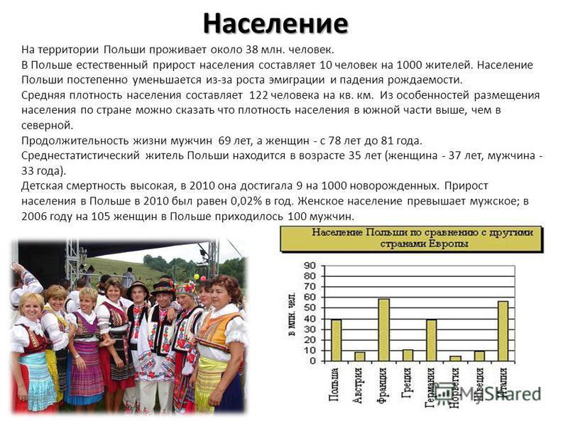 Население На территории Польши проживает около 38 млн. человек. В Польше естественный прирост населения составляет 10 человек на 1000 жителей. Население Польши постепенно уменьшается из-за роста эмиграции и падения рождаемости. Средняя плотность насе