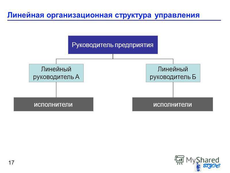 Линейная организационная структура управления 17 Руководитель предприятия Линейный руководитель Б Линейный руководитель А исполнители