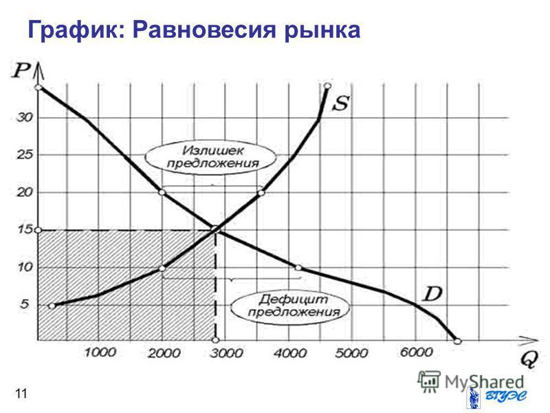 График: Равновесия рынка 11