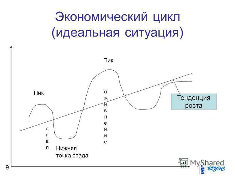 Экономический цикл (идеальная ситуация) Тенденция роста Пик Нижняя точка спада оживление спал 9