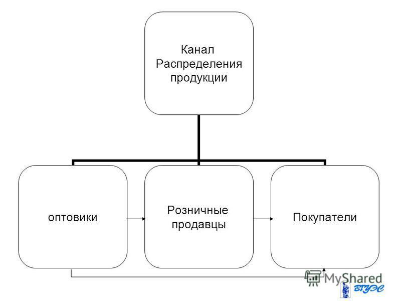 Канал Распределения продукции оптовики Розничные продавцы Покупатели