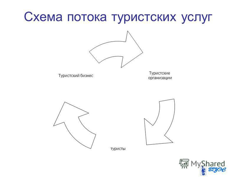 Схема потока туристских услуг Туристские организации туристы Туристский бизнес