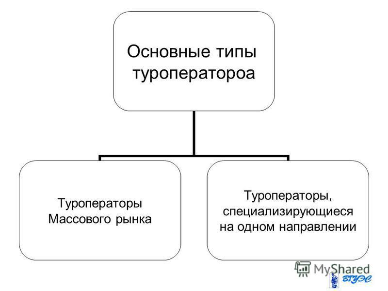 Основные типы туроператоров Туроператоры Массового рынка Туроператоры, специализирующиеся на одном направлении