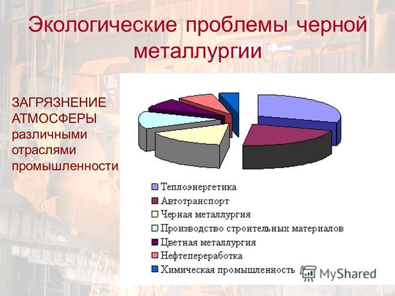 ЗАГРЯЗНЕНИЕ АТМОСФЕРЫ различными отраслями промышленности