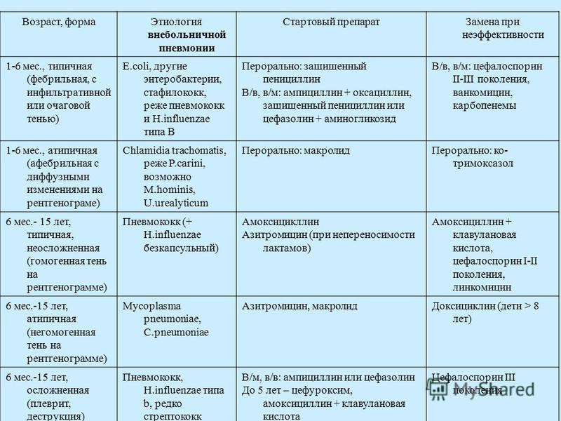 Возраст, форма Этиология внебольничной пневмонии Стартовый препарат Замена при неэффективности 1-6 мес., типичная (фебрильная, с инфильтративной или очаговой тенью) E.coli, другие энтеробактерии, стафилококк, реже пневмококк и H.influenzae типа B Пер