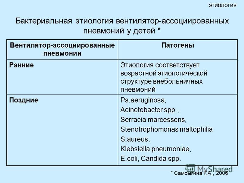 Бактериальная этиология вентилятор-ассоциированных пневмоний у детей * этиология Вентилятор-ассоциированные пневмонии Патогены Ранние Этиология соответствует возрастной этиологической структуре внебольничных пневмоний ПоздниеPs.aeruginosa, Acinetobac