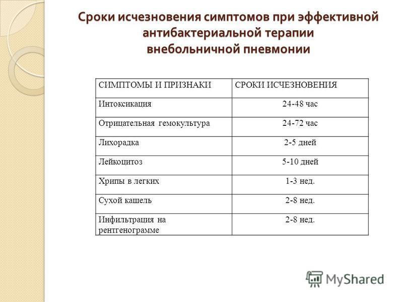 Сроки исчезновения симптомов при эффективной антибактериальной терапии внебольничной пневмонии СИМПТОМЫ И ПРИЗНАКИСРОКИ ИСЧЕЗНОВЕНИЯ Интоксикация 24-48 час Отрицательная гемокультура 24-72 час Лихорадка 2-5 дней Лейкоцитоз 5-10 дней Хрипы в легких 1-
