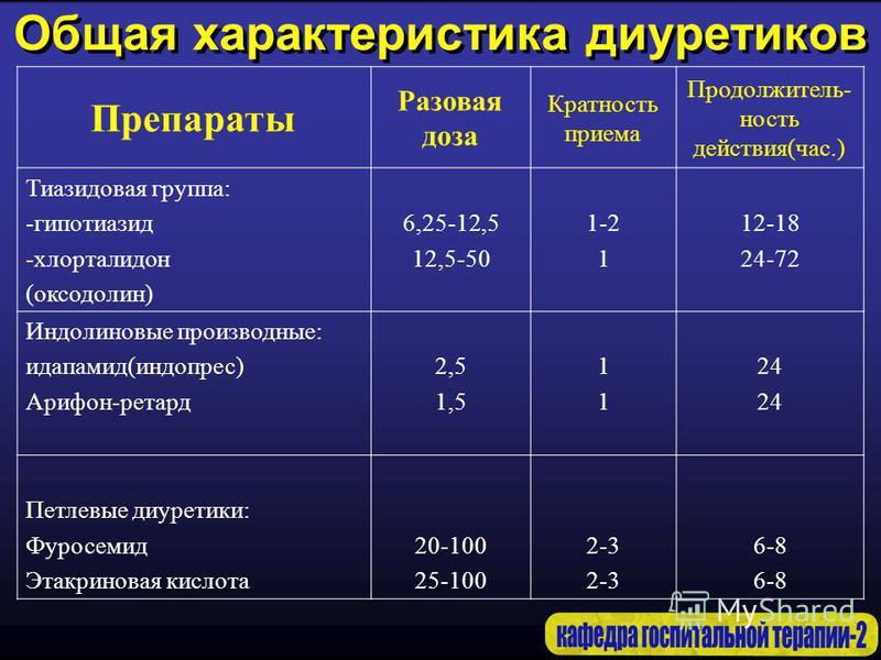 Общая характеристика диуретиков Препараты Разовая доза Кратность приема Продолжитель- ность действия(час.) Тиазидовая группа: -гипотиазид -хлорталидон (оксодолин) 6,25-12,5 12,5-50 1-2 1 12-18 24-72 Индолиновые производные: идапамид(индопрес) Арифон-