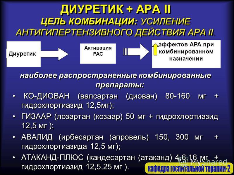 ДИУРЕТИК + АРА II ЦЕЛЬ КОМБИНАЦИИ: УСИЛЕНИЕ АНТИГИПЕРТЕНЗИВНОГО ДЕЙСТВИЯ АРА II. наиболее распространенные комбинированные препараты: КО-ДИОВАН (валсартан (диован) 80-160 мг + гидрохлортиазид 12,5 мг); ГИЗААР (лозартан (козаар) 50 мг + гидрохлортиази