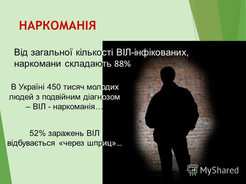 НАРКОМАНІЯ Від загальної кількості ВІЛ-інфікованих, наркомани складають 88% В Україні 450 тисяч молодих людей з подвійним діагнозом – ВІЛ - наркоманія… 52% заражень ВІЛ відбувається «через шприц» …