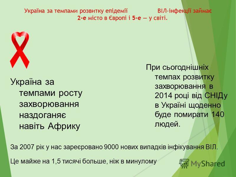 Україна за темпами розвитку епідемії ВІЛ-інфекції займає 2-е місто в Європі і 5-е у світі. Україна за темпами росту захворювання наздоганяє навіть Африку За 2007 рік у нас зареєровано 9000 нових випадків інфікування ВІЛ. Це майже на 1,5 тисячі больше