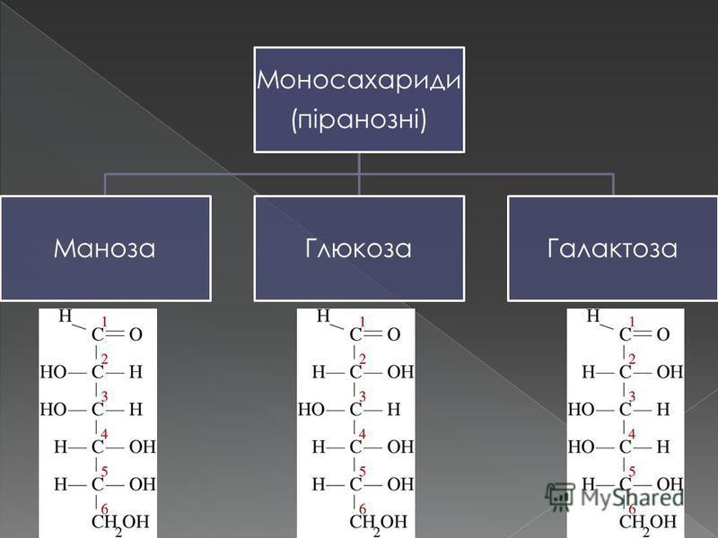 Моносахариди (піранозні) МанозаГлюкозаГалактоза
