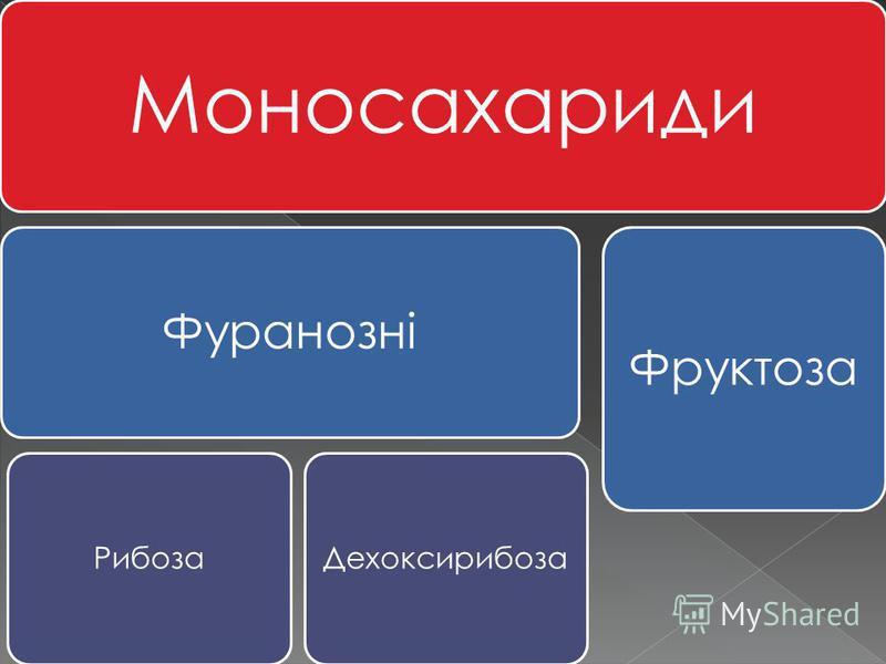 Моносахариди Фуранозні РибозаДехоксирибоза Фруктоза